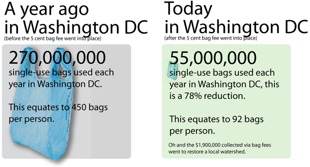 The five-cent bag fee has changed Washington D.C. dramatically...and for the better. Image: Surfrider