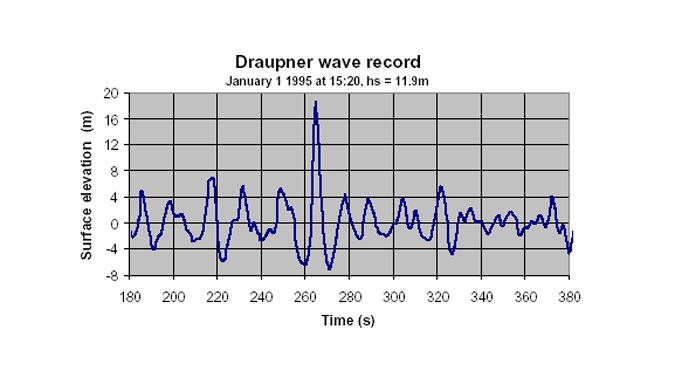 The recorded wave height of the Draupner Wave. Image: Paul Taylor/Dept of Engineering Science, Oxford University