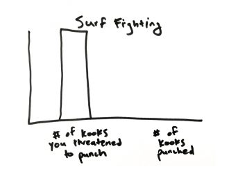 Surf fighting. It's just science. Image: The Inertia