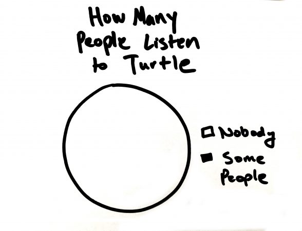Science! But more people should listen to the fella. He's Turtle! Image: The Inertia
