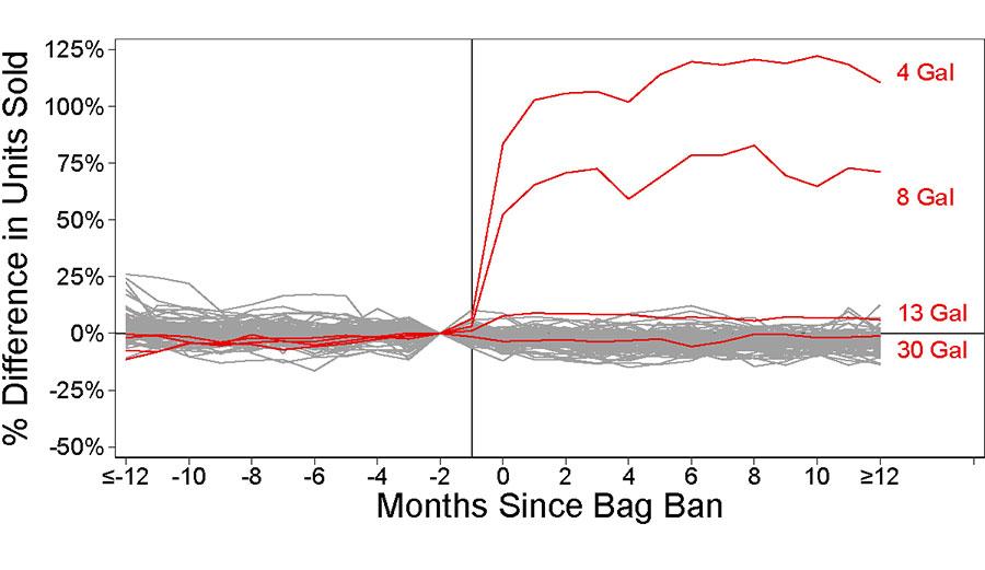 Plastic bag usage graph